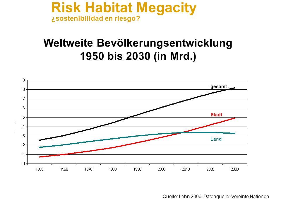 Weltweite Bevölkerungsentwicklung 1950 bis 2030 (in Mrd.)