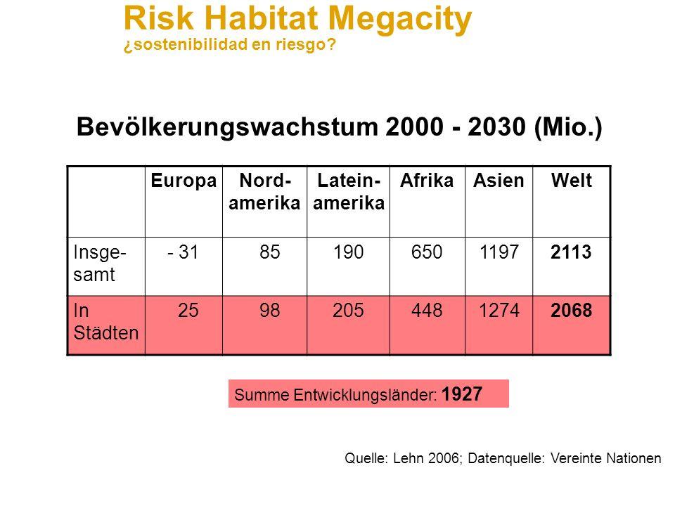 Bevölkerungswachstum 2000 - 2030 (Mio.)