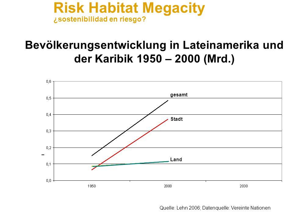 Bevölkerungsentwicklung in Lateinamerika und der Karibik 1950 – 2000 (Mrd.)