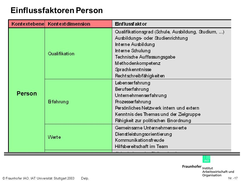 Einflussfaktoren Person