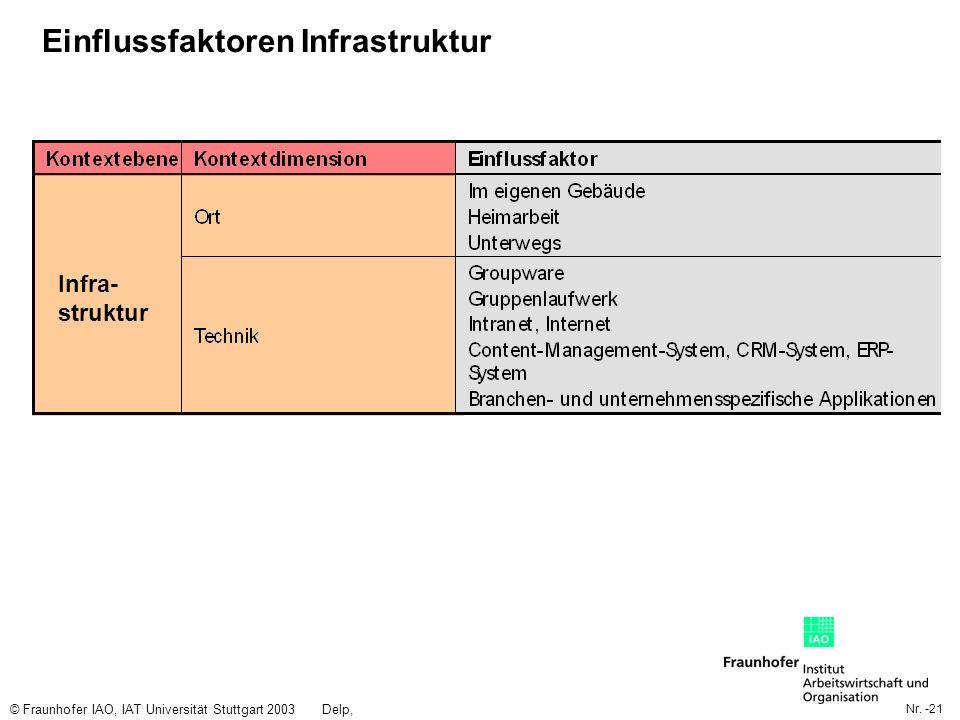 Einflussfaktoren Infrastruktur