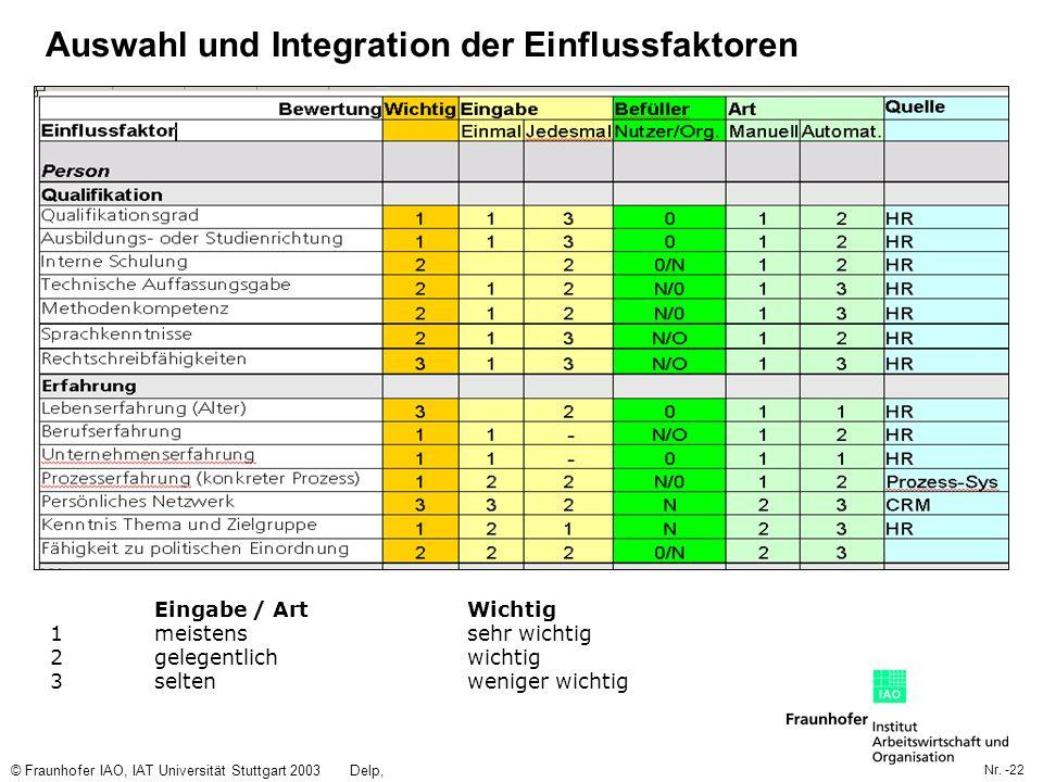 Auswahl und Integration der Einflussfaktoren