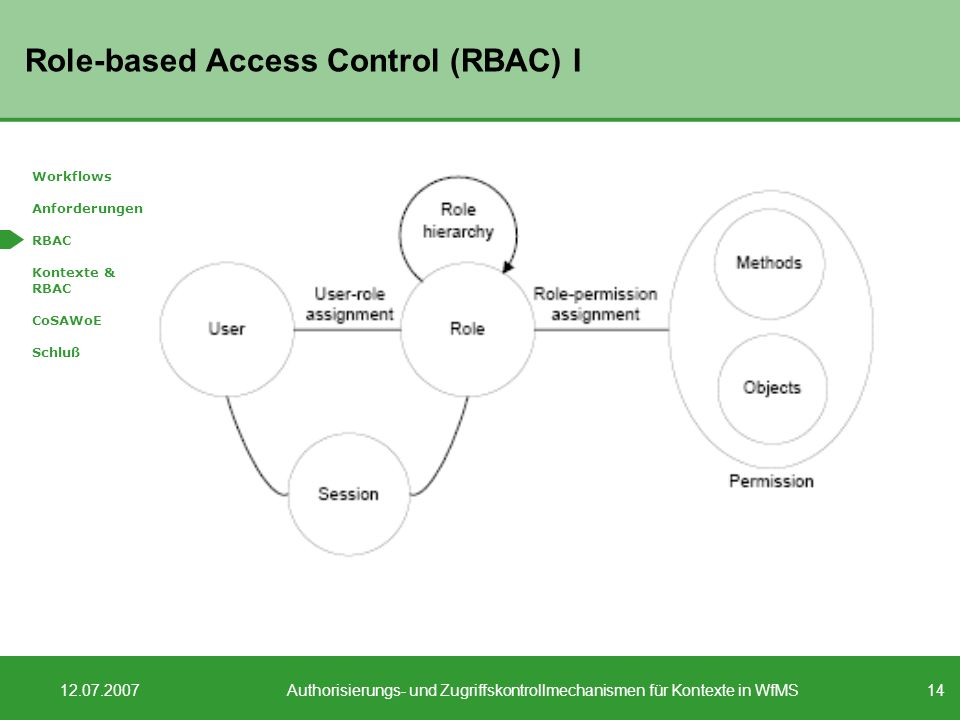 Role-based Access Control (RBAC) I