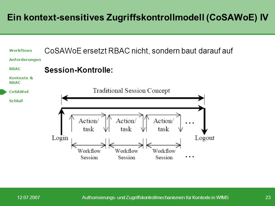 Ein kontext-sensitives Zugriffskontrollmodell (CoSAWoE) IV