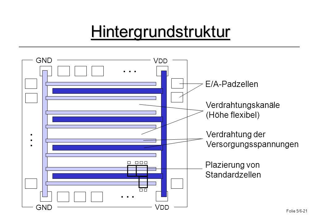 Hintergrundstruktur . . . . . . . . . E/A-Padzellen Verdrahtungskanäle