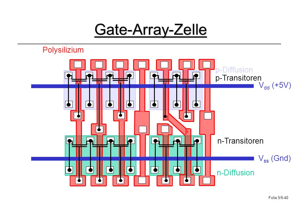 Gate-Array-Zelle Polysilizium p-Diffusion p-Transitoren Vdd (+5V)