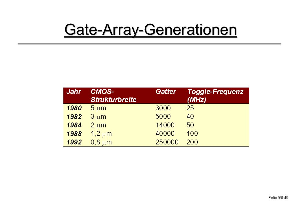 Gate-Array-Generationen