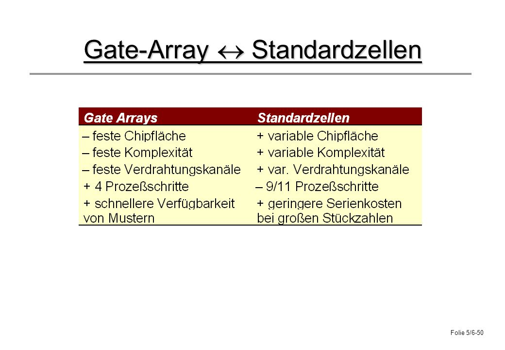 Gate-Array  Standardzellen