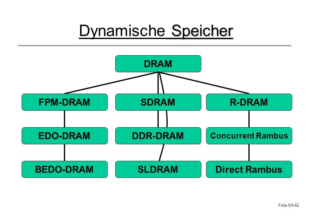Dynamische Speicher DRAM FPM-DRAM SDRAM R-DRAM EDO-DRAM DDR-DRAM