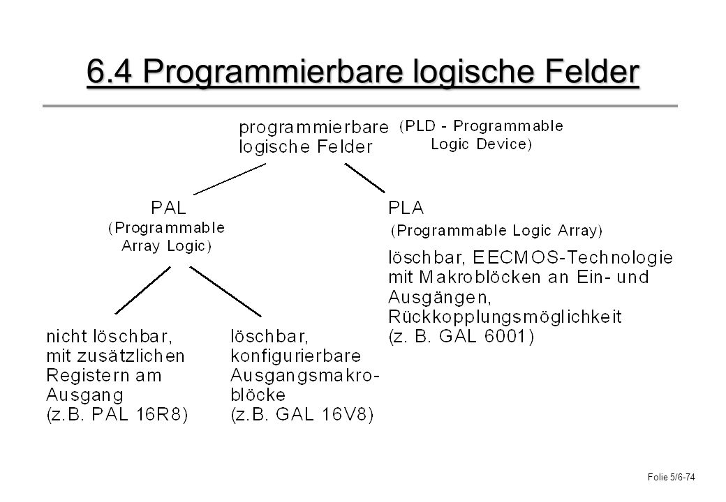 6.4 Programmierbare logische Felder