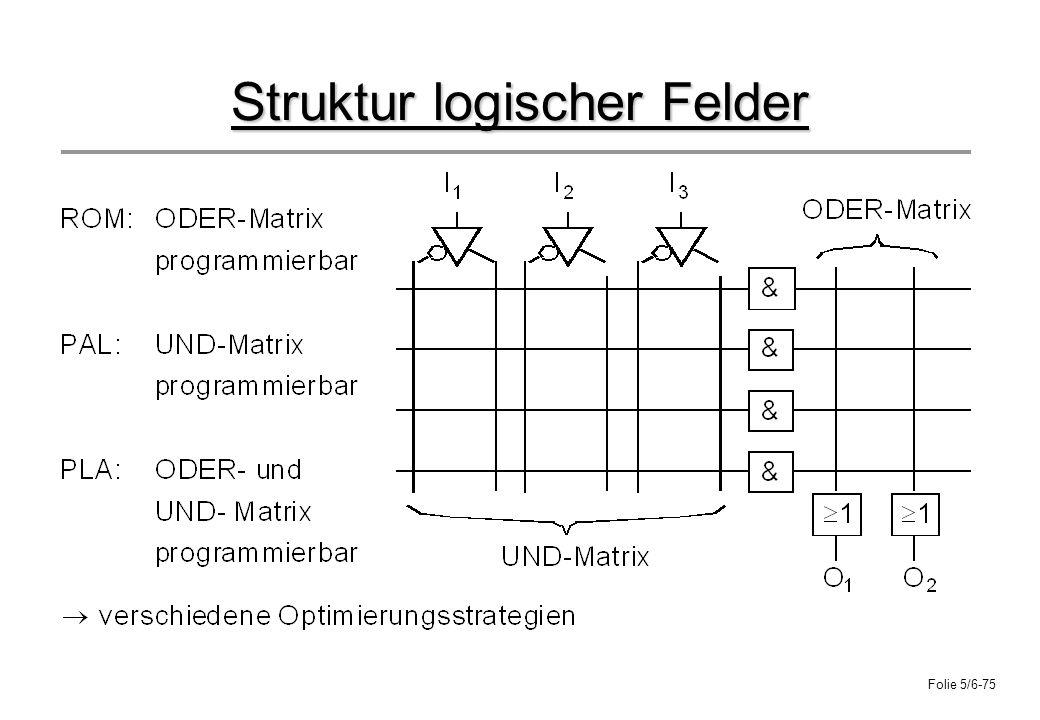 Struktur logischer Felder
