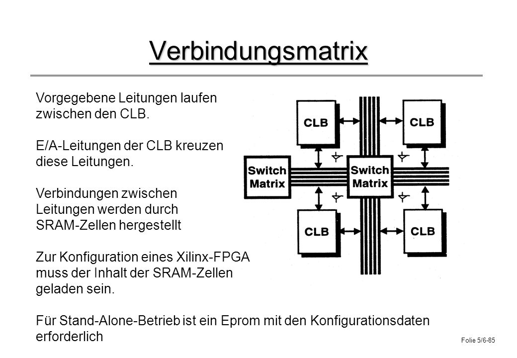 Verbindungsmatrix Vorgegebene Leitungen laufen zwischen den CLB.