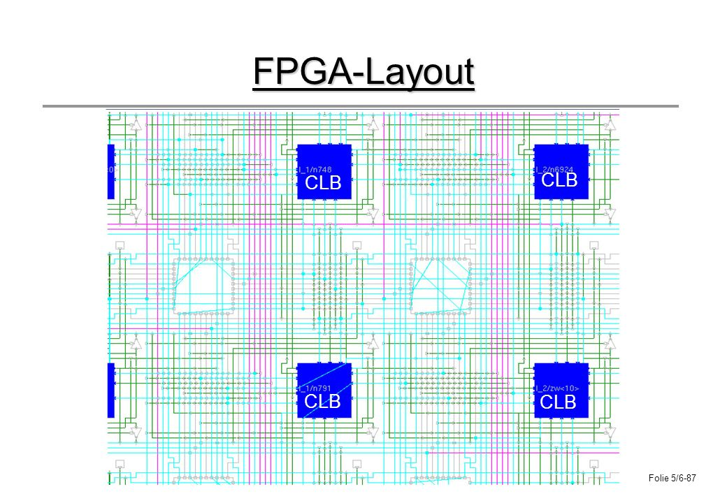 FPGA-Layout CLB CLB CLB CLB