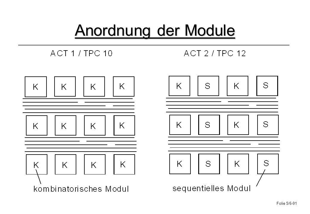 Anordnung der Module