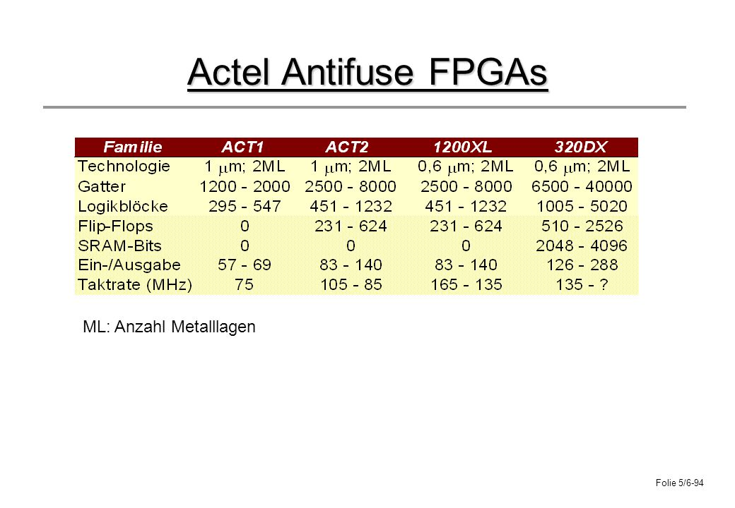 Actel Antifuse FPGAs ML: Anzahl Metalllagen