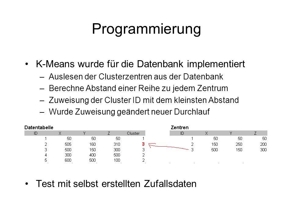 Programmierung K-Means wurde für die Datenbank implementiert