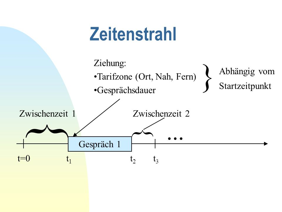 } } ... } Zeitenstrahl Ziehung: Tarifzone (Ort, Nah, Fern)