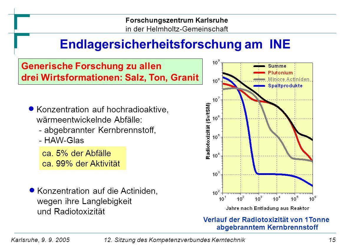 Endlagersicherheitsforschung am INE