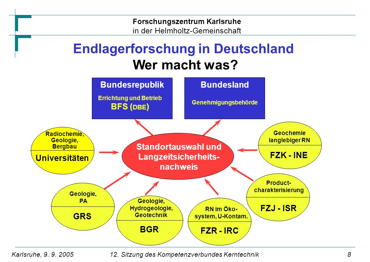 Endlagerforschung in Deutschland Wer macht was