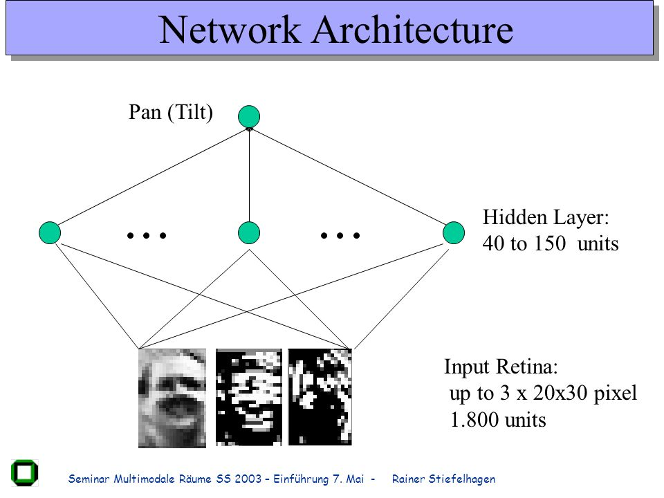 Network Architecture Pan (Tilt) Hidden Layer: 40 to 150 units