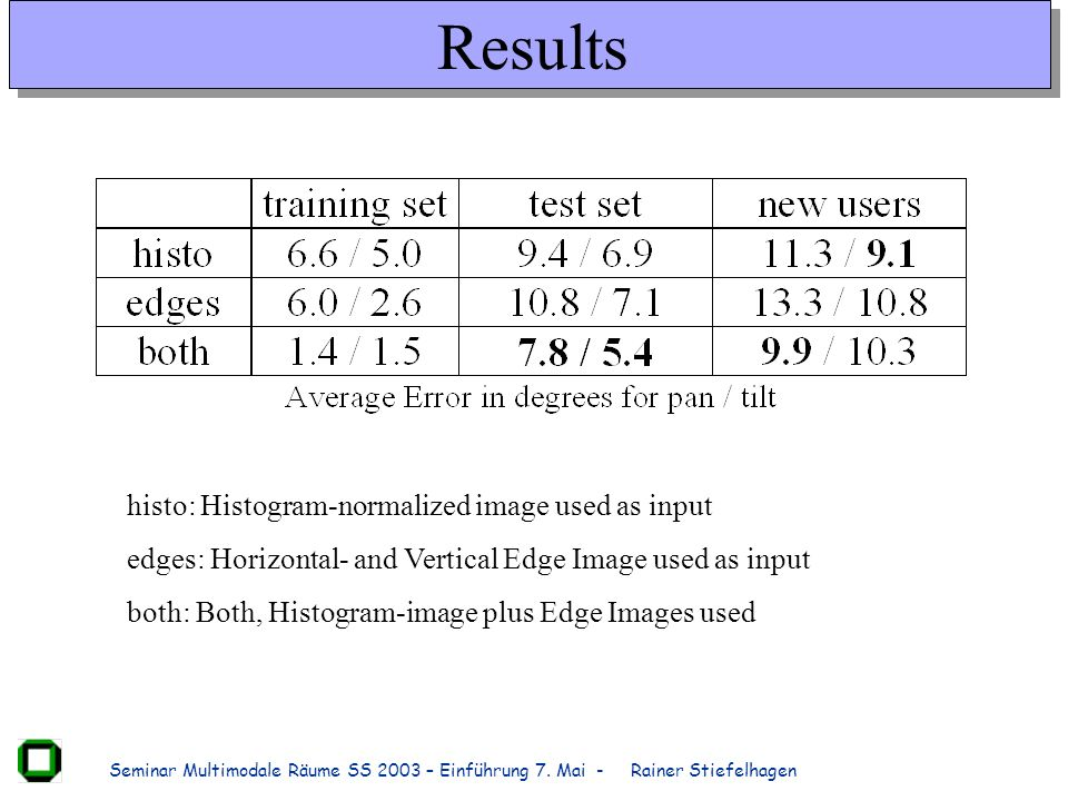 Results histo: Histogram-normalized image used as input