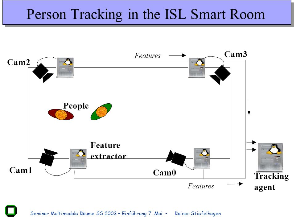 Person Tracking in the ISL Smart Room