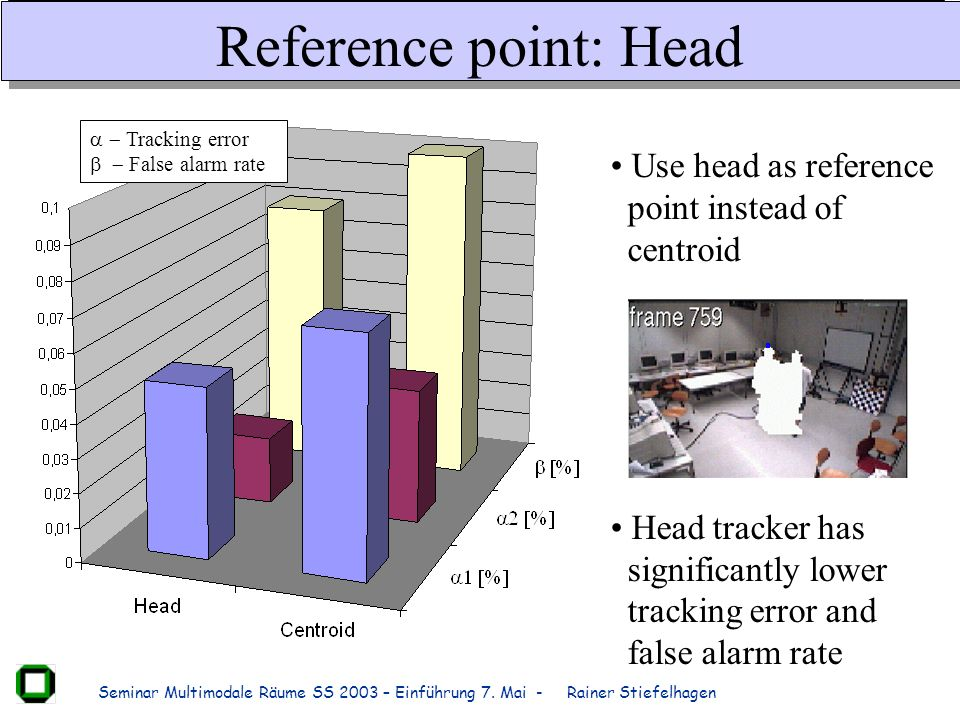 Reference point: Head Use head as reference point instead of centroid