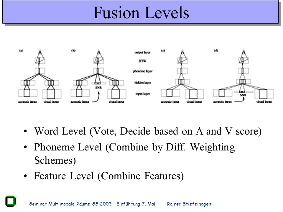 Fusion Levels Word Level (Vote, Decide based on A and V score)