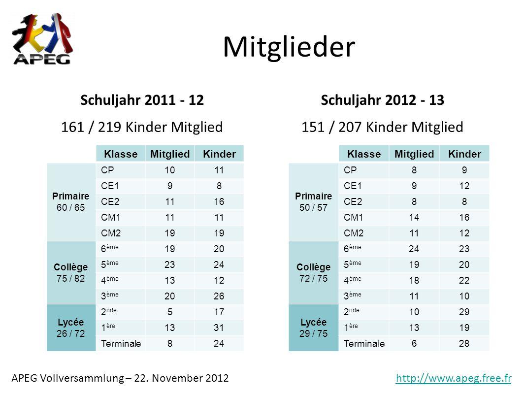 Mitglieder Schuljahr 2011 - 12 Schuljahr 2012 - 13