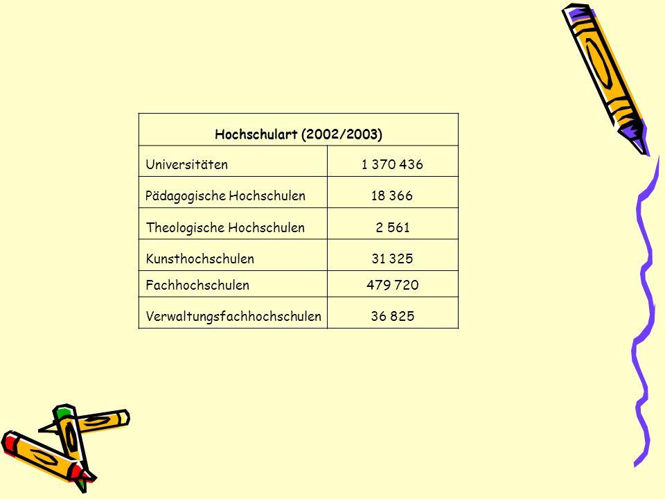 Hochschulart (2002/2003) Universitäten. 1 370 436. Pädagogische Hochschulen. 18 366. Theologische Hochschulen.