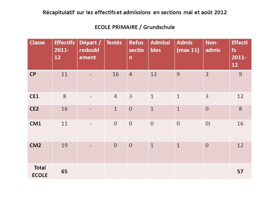 Récapitulatif sur les effectifs et admissions en sections mai et août 2012 ECOLE PRIMAIRE / Grundschule