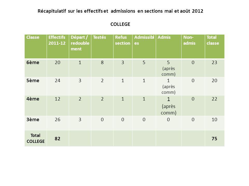Récapitulatif sur les effectifs et admissions en sections mai et août 2012 COLLEGE