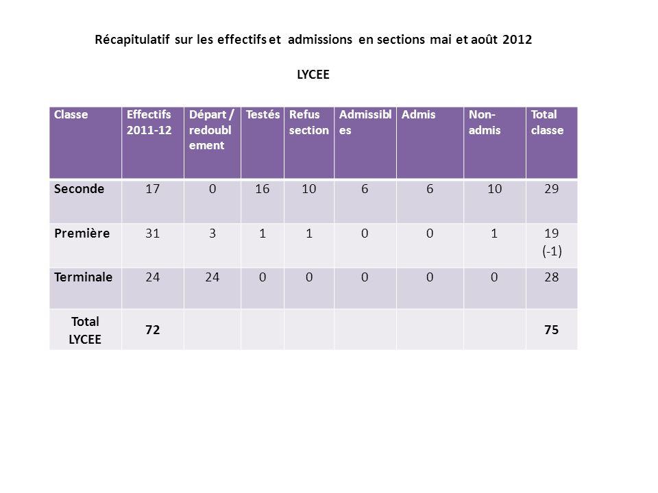 Récapitulatif sur les effectifs et admissions en sections mai et août 2012 LYCEE