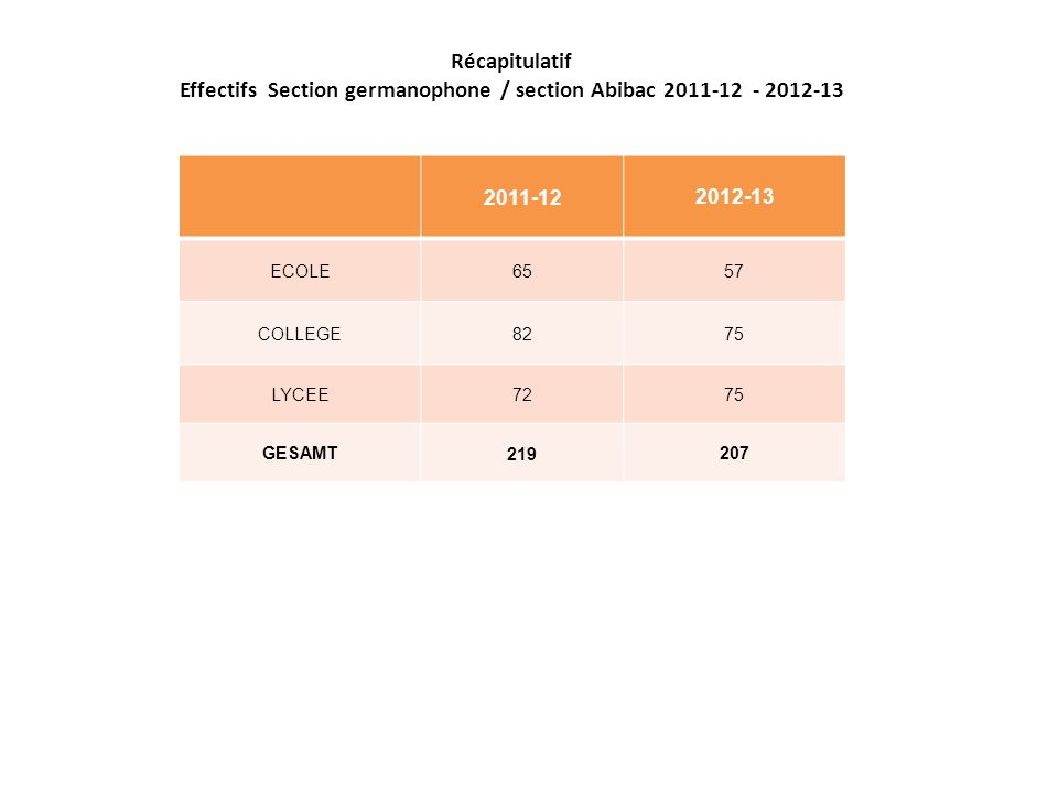 Récapitulatif Effectifs Section germanophone / section Abibac 2011-12 - 2012-13