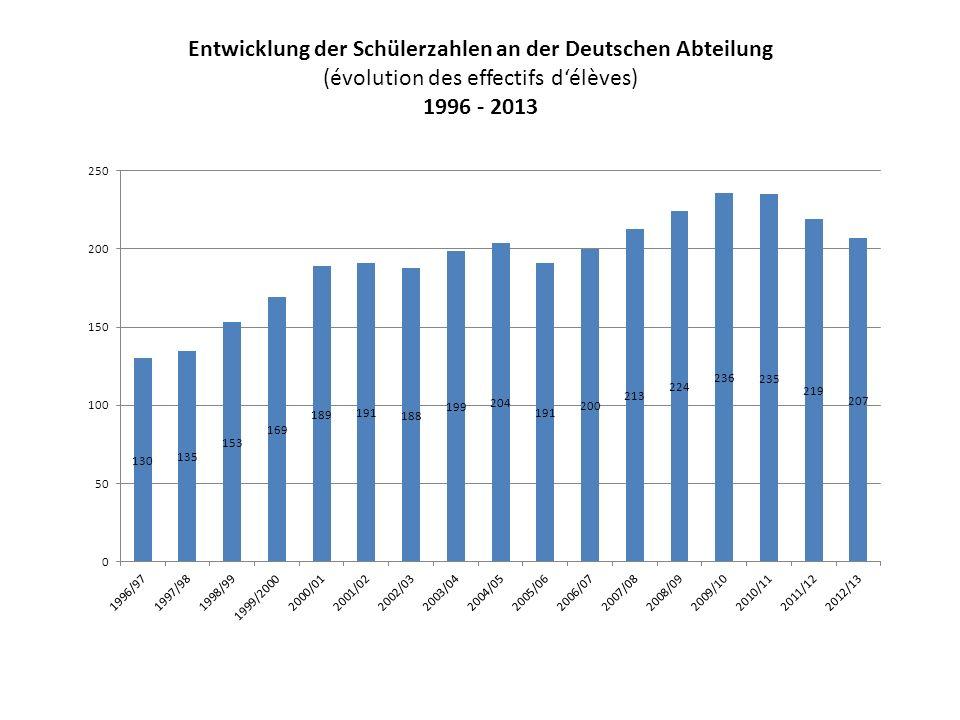 Entwicklung der Schülerzahlen an der Deutschen Abteilung (évolution des effectifs d'élèves) 1996 - 2013