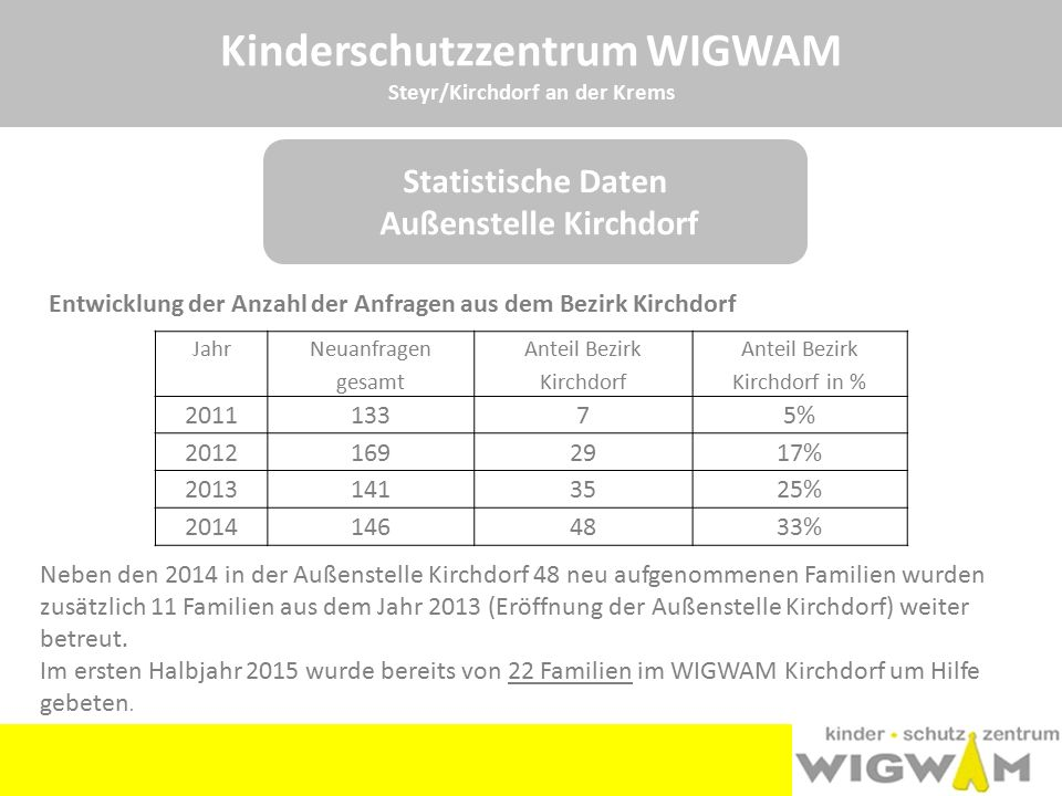 Kinderschutzzentrum WIGWAM
