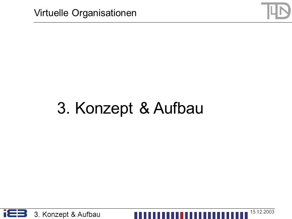 3. Konzept & Aufbau Virtuelle Organisationen 3. Konzept & Aufbau