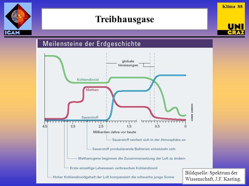 Treibhausgase Bildquelle: Spektrum der Wissenschaft, J.F. Kasting.