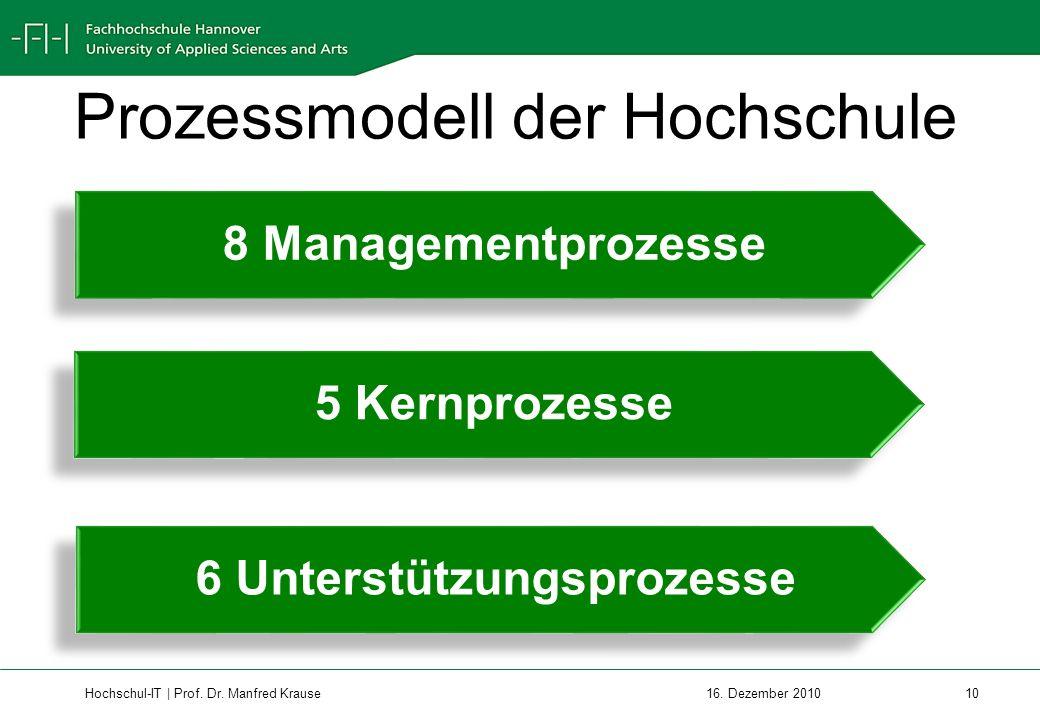 Prozessmodell der Hochschule