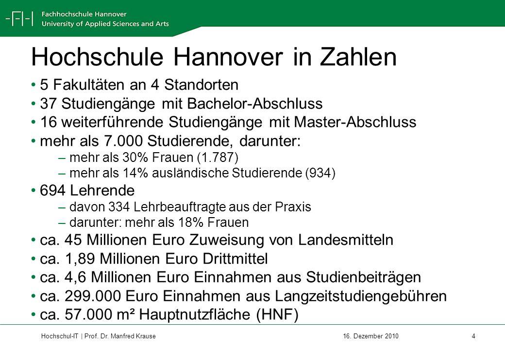 Hochschule Hannover in Zahlen
