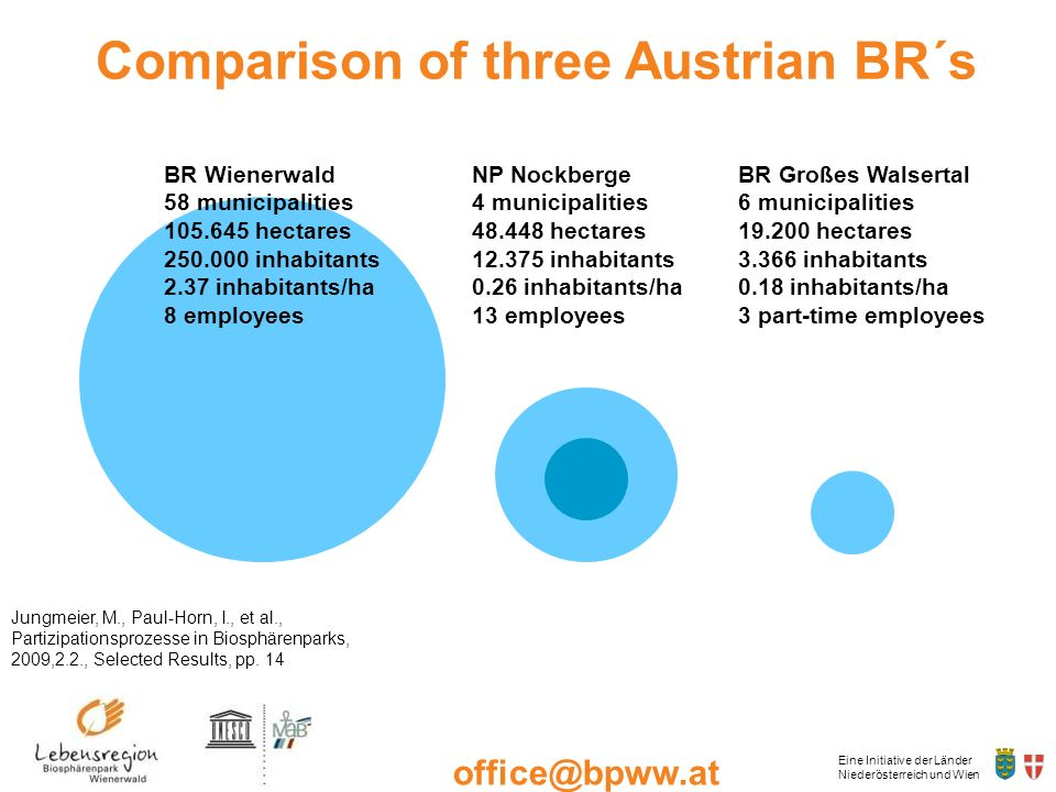 Comparison of three Austrian BR´s