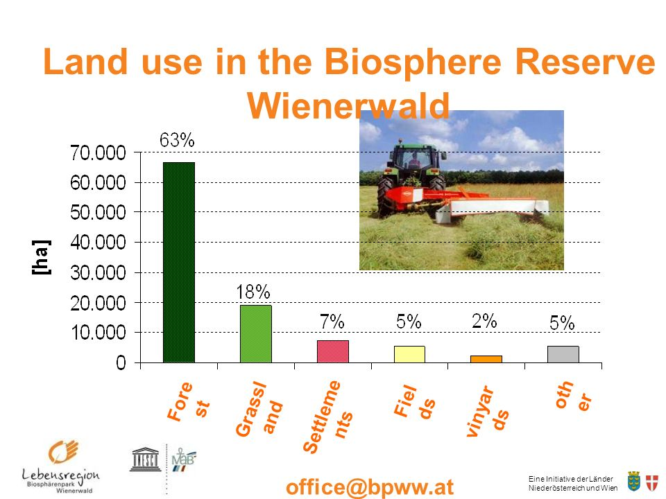 Land use in the Biosphere Reserve Wienerwald