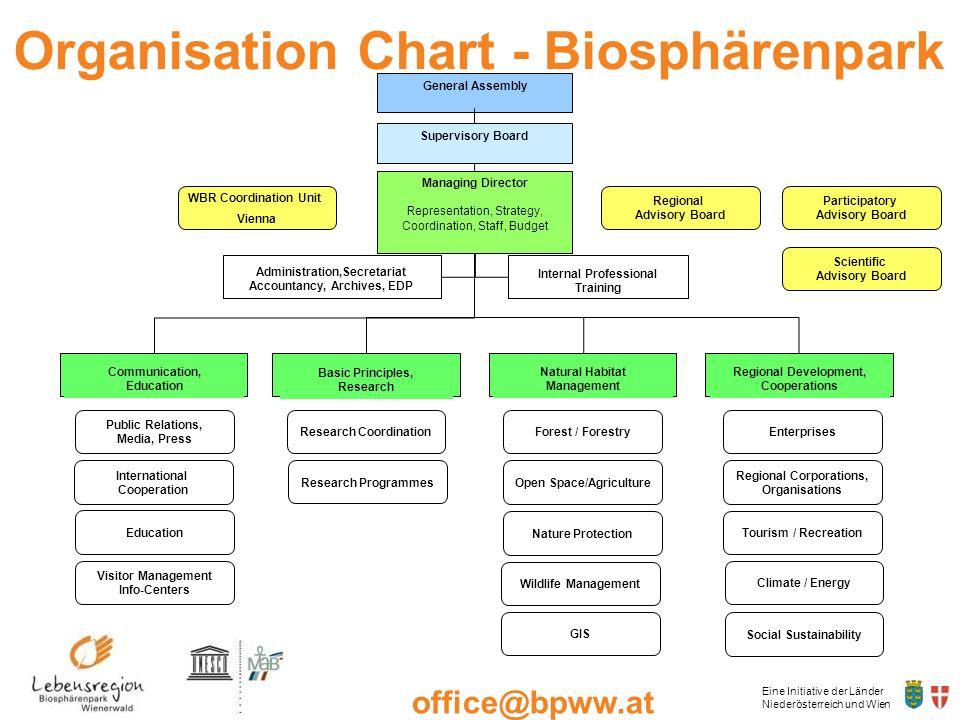 Organisation Chart - Biosphärenpark Wienerwald