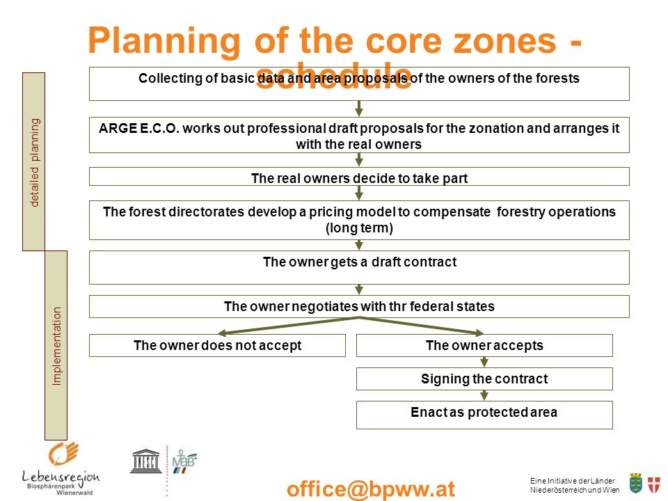 Planning of the core zones - schedule