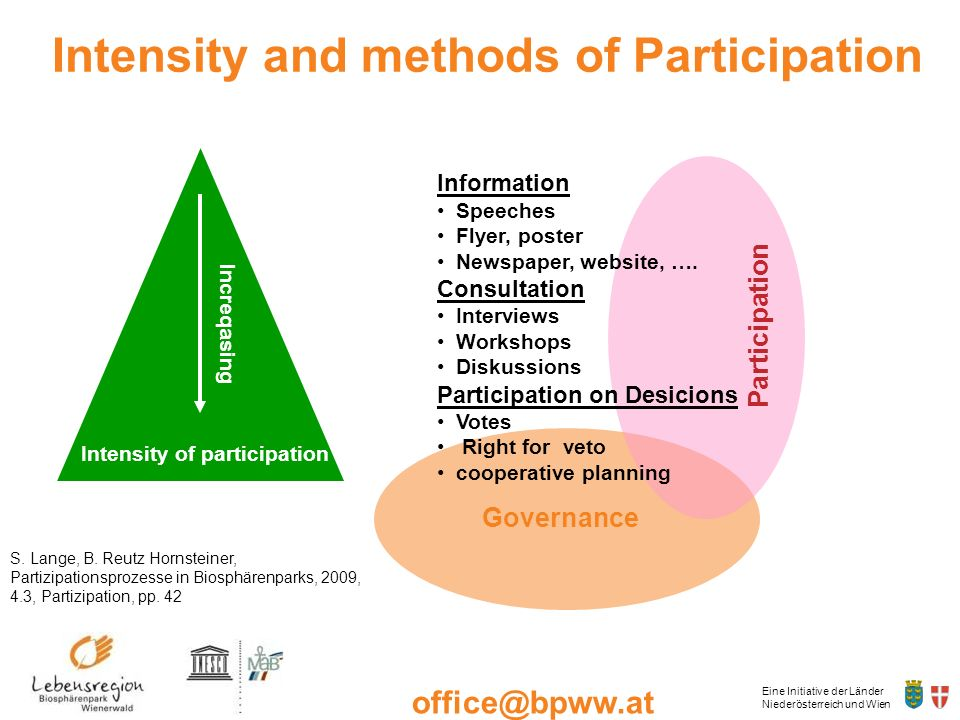 Intensity and methods of Participation