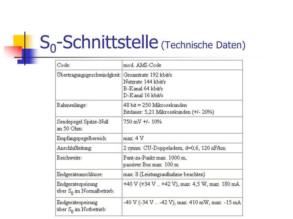 S0-Schnittstelle (Technische Daten)