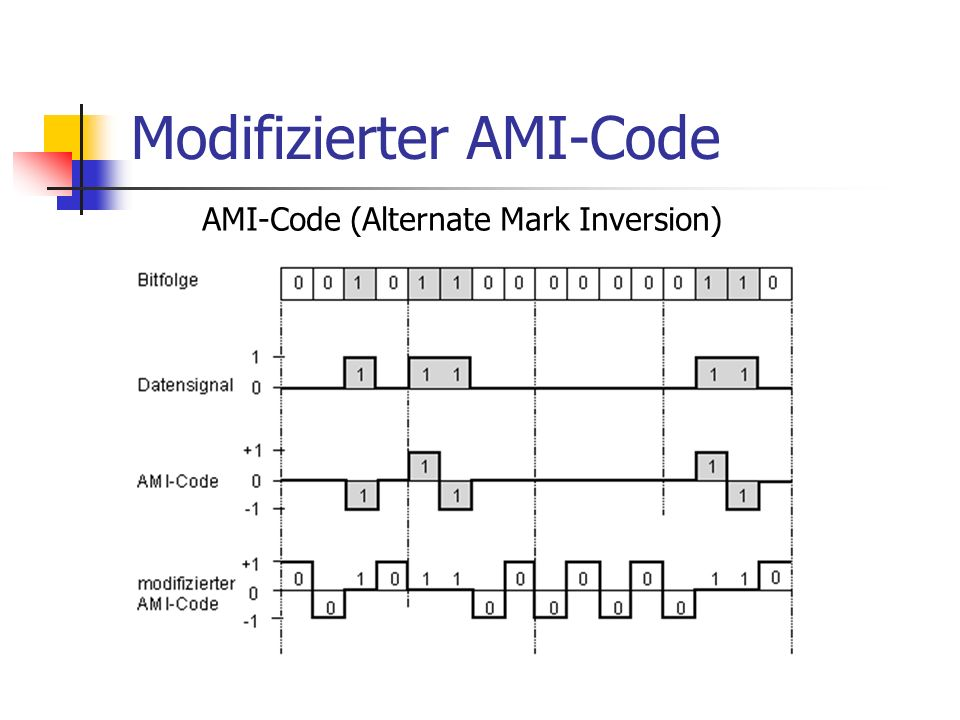 Modifizierter AMI-Code
