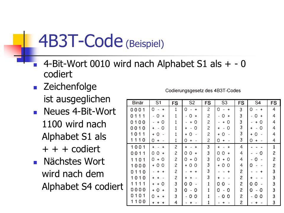 4B3T-Code (Beispiel) 4-Bit-Wort 0010 wird nach Alphabet S1 als + - 0 codiert. Zeichenfolge. ist ausgeglichen.
