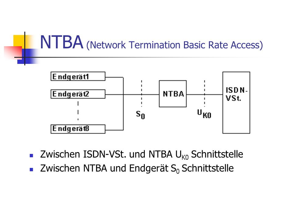 NTBA (Network Termination Basic Rate Access)