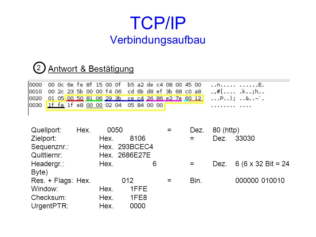 TCP/IP Verbindungsaufbau
